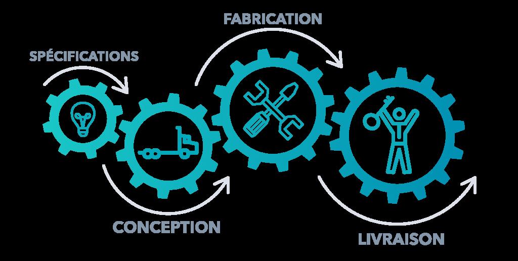 Équipement vacuum hydrovac sur mesure conception fabrication Supervac